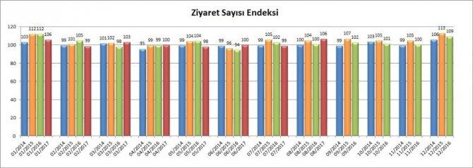 AVM ciro endeksi Ağustos'ta yüzde 32,4 arttı