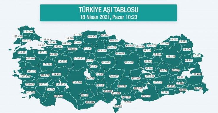 Karadeniz'de 2 milyon 574 bin dozdan fazla aşı yapıldı