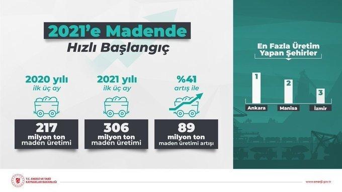"""Bakan Dönmez: """"2021'in ilk çeyreğinde maden üretimi yüzde 41 artışla 306 milyon tonu aştı"""""""