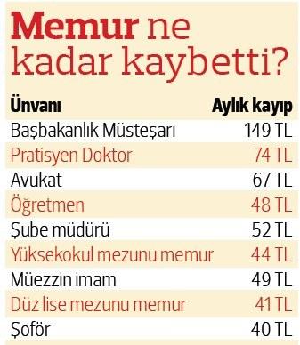 memurun-enflasyon-farki-kaybi-buyuk-6008700_8858_m.jpg